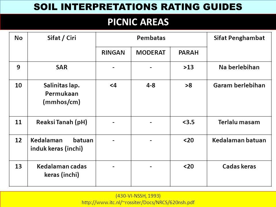 SOIL INTERPRETATIONS RATING GUIDES (430-VI-NSSH, 1993) http://www.itc.nl/~rossiter/Docs/NRCS/620nsh.pdf PICNIC AREAS NoSifat / CiriPembatasSifat Penghambat RINGANMODERATPARAH 9SAR-->13Na berlebihan 10Salinitas lap.