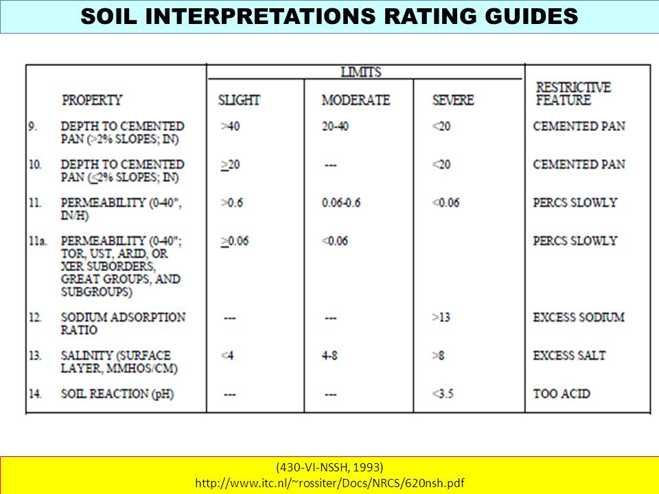 SOIL INTERPRETATIONS RATING GUIDES (430-VI-NSSH, 1993) http://www.itc.nl/~rossiter/Docs/NRCS/620nsh.pdf