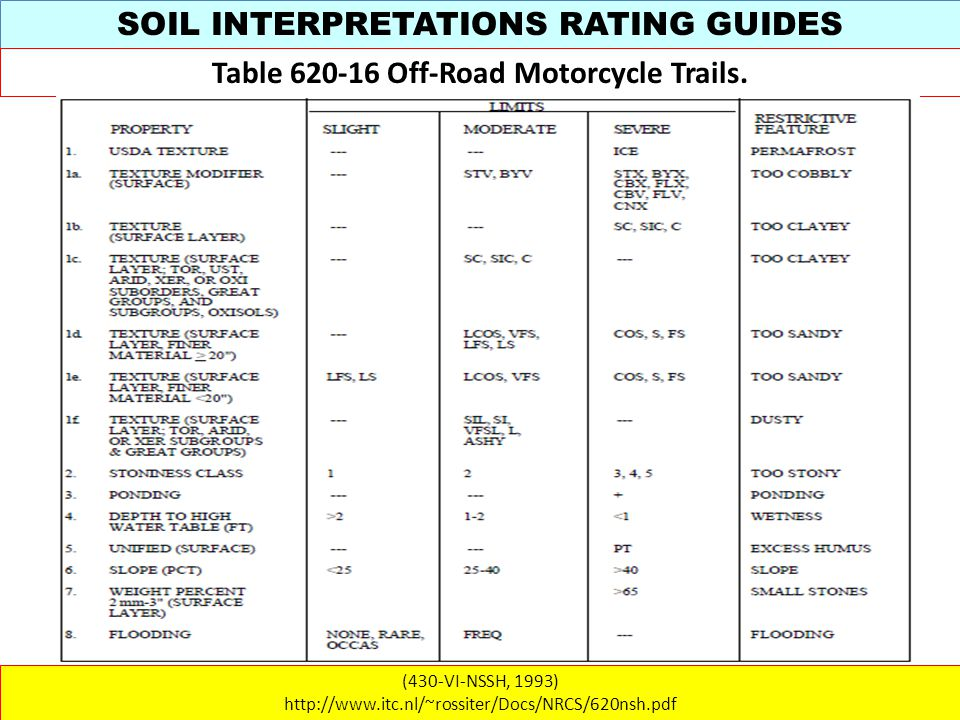SOIL INTERPRETATIONS RATING GUIDES (430-VI-NSSH, 1993) http://www.itc.nl/~rossiter/Docs/NRCS/620nsh.pdf Table 620-16 Off-Road Motorcycle Trails.