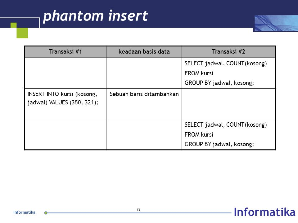 Informatika 13 phantom insert Transaksi #1keadaan basis dataTransaksi #2 SELECT jadwal, COUNT(kosong) FROM kursi GROUP BY jadwal, kosong; INSERT INTO kursi (kosong, jadwal) VALUES (350, 321); Sebuah baris ditambahkan SELECT jadwal, COUNT(kosong) FROM kursi GROUP BY jadwal, kosong;