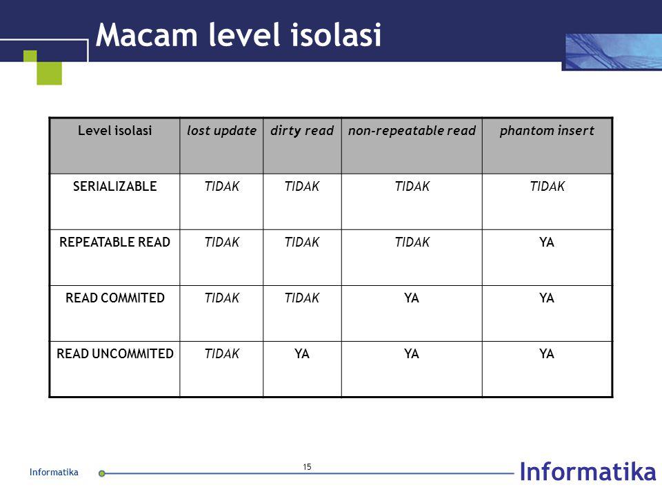 Informatika 15 Macam level isolasi Level isolasilost updatedirty readnon-repeatable readphantom insert SERIALIZABLETIDAK REPEATABLE READTIDAK YA READ