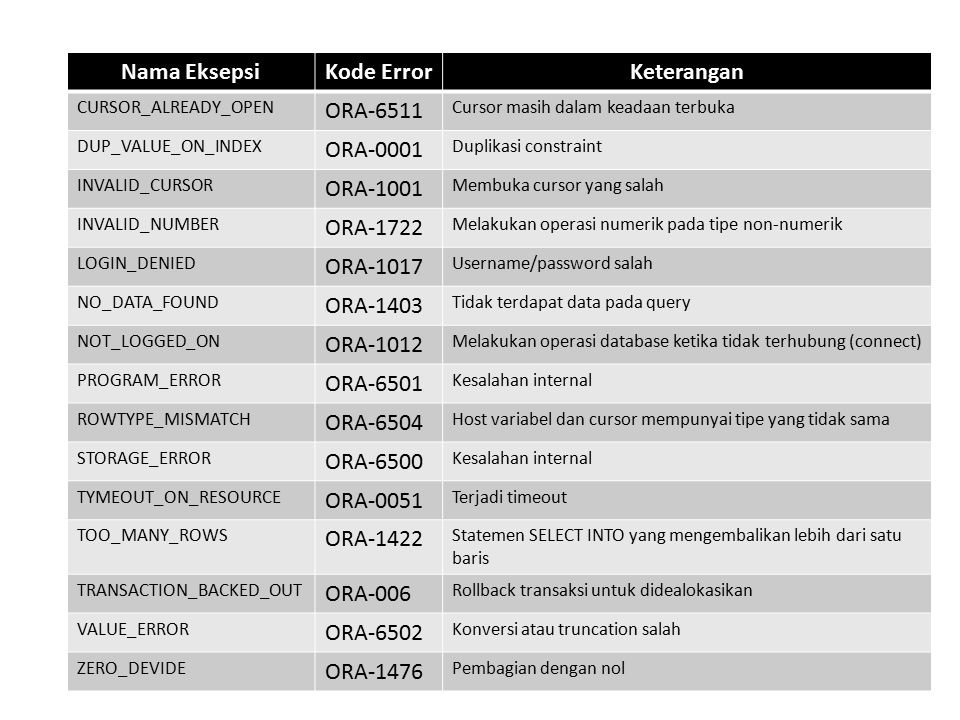 Nama EksepsiKode ErrorKeterangan CURSOR_ALREADY_OPEN ORA-6511 Cursor masih dalam keadaan terbuka DUP_VALUE_ON_INDEX ORA-0001 Duplikasi constraint INVA
