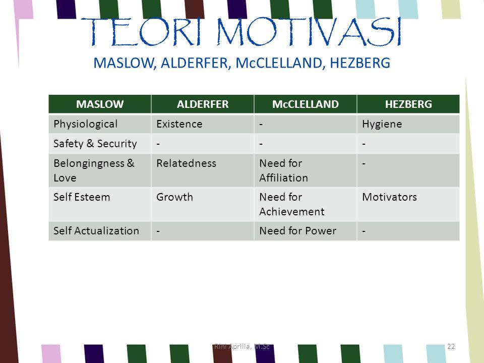 Teori motivasi 1 /Teori hierarki kebutuhan (hierarchy of needs) Abraham Maslow 2 /Teori ERG Clayton Alderfer 3 /Teori kebutuhan untuk maju (need for achievement) McClelland 4 /Teori 2 faktor (two-factor model of motivation) Frederick Hezberg Rini Aprilia, M.Sc21