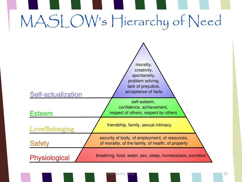 TEORI MOTIVASI MASLOW, ALDERFER, McCLELLAND, HEZBERG MASLOWALDERFERMcCLELLANDHEZBERG PhysiologicalExistence-Hygiene Safety & Security--- Belongingness & Love RelatednessNeed for Affiliation - Self EsteemGrowthNeed for Achievement Motivators Self Actualization-Need for Power- Rini Aprilia, M.Sc22