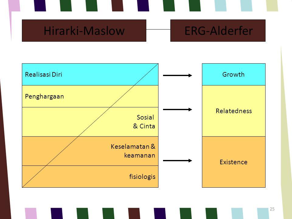  MASLOW mengembangkan teori hierarchy of needs, kebutuhan manusia dengan sendirinya membentuk semacam hierarki kebutuhan.