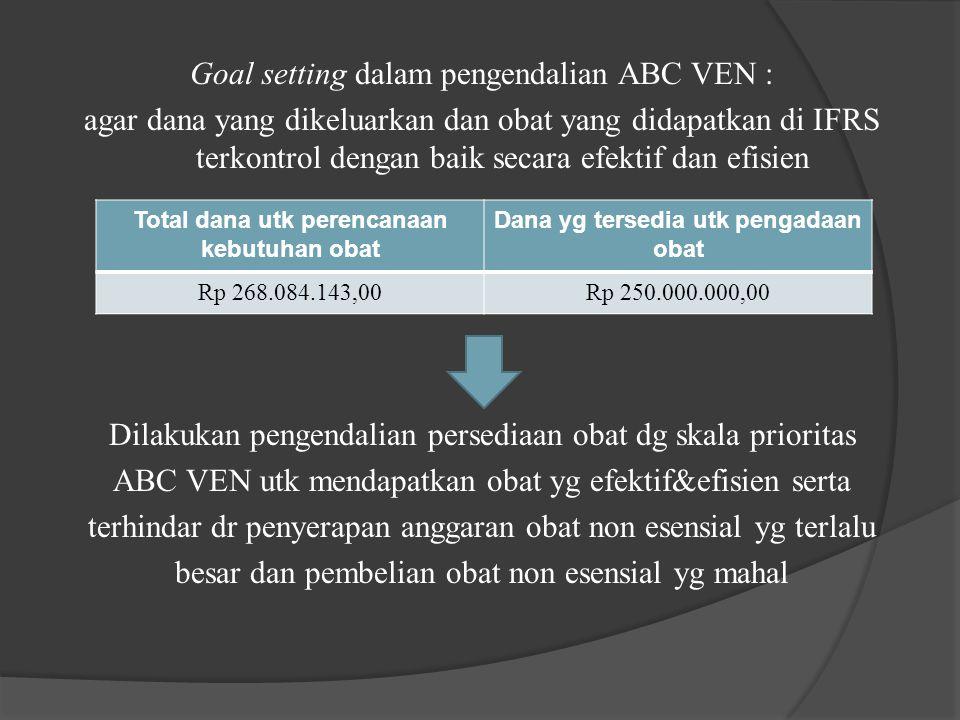 Goal setting dalam pengendalian ABC VEN : agar dana yang dikeluarkan dan obat yang didapatkan di IFRS terkontrol dengan baik secara efektif dan efisie