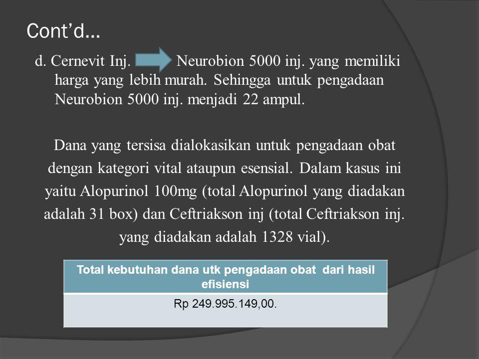 Cont'd… d. Cernevit Inj. Neurobion 5000 inj. yang memiliki harga yang lebih murah. Sehingga untuk pengadaan Neurobion 5000 inj. menjadi 22 ampul. Dana