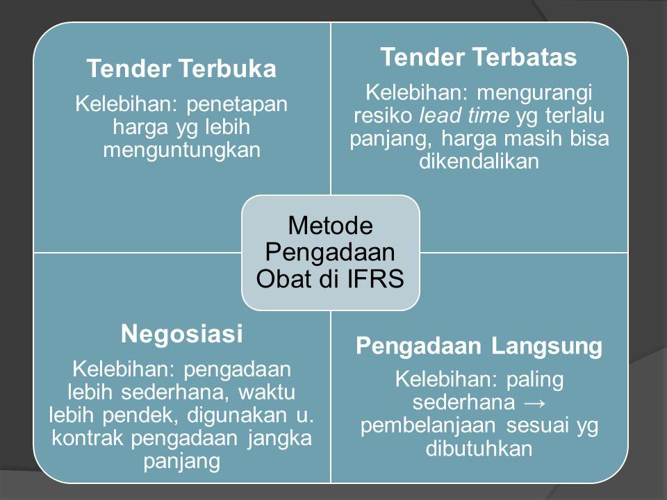 DAFTAR PUSTAKA Anonim, 2008, Pedoman Pengelolaan Perbekalan Farmasi, Dirjen Bina Kefarmasian dan Alat Kesehatan Depkes RI, Jakarta.