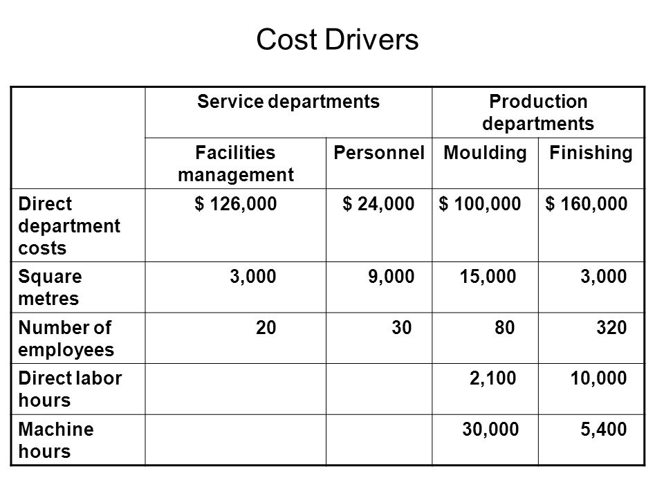 MouldingFinishing Direct Step- down ReciprocalDirectStep-downReciprocal Direct department Costs $ 100,000 $ 160,000 Allocated from Facilities management 105,00070,00071,78921,00014,00014,358 Allocated of Personnel 4,80013,20012,76819,20052,80051,070 Total cost$ 209,800$ 183,200$ 184,557$ 200,200$ 226,800$ 225,428 Direct versus Step-down Method