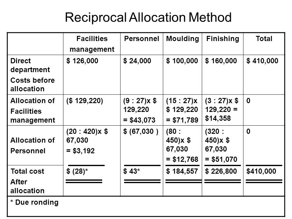 Reciprocal allocation method Metode ini mengalokasikan biaya dengan memahami bahwa service departement memberikan pelayanan satu dengan yang lainnya, begitu juga pada departemen produksi.