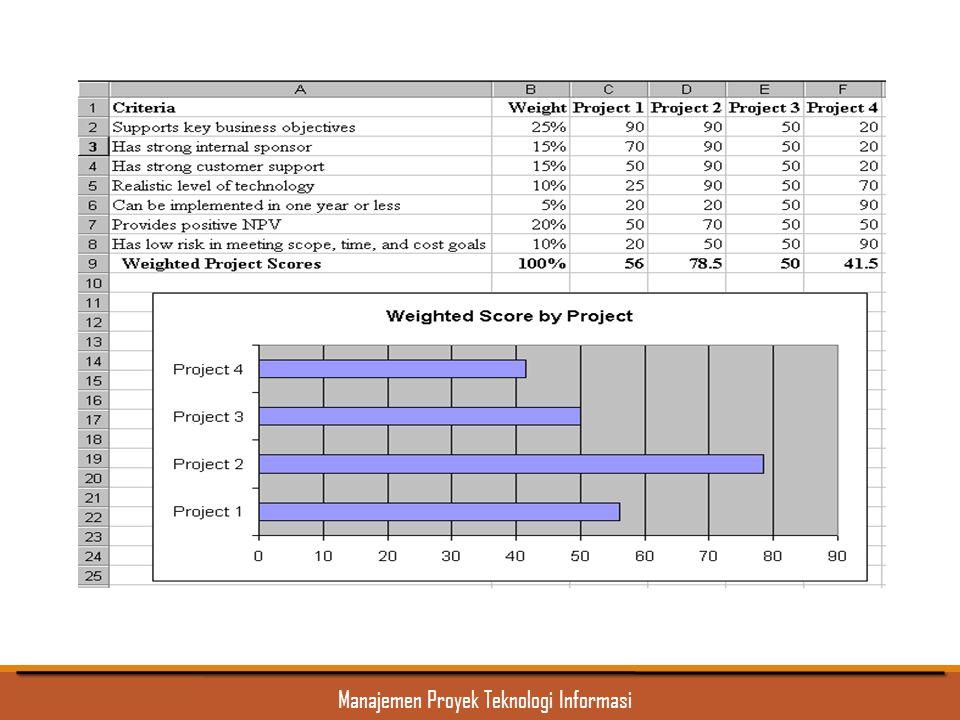 Manajemen Proyek Teknologi Informasi Contoh