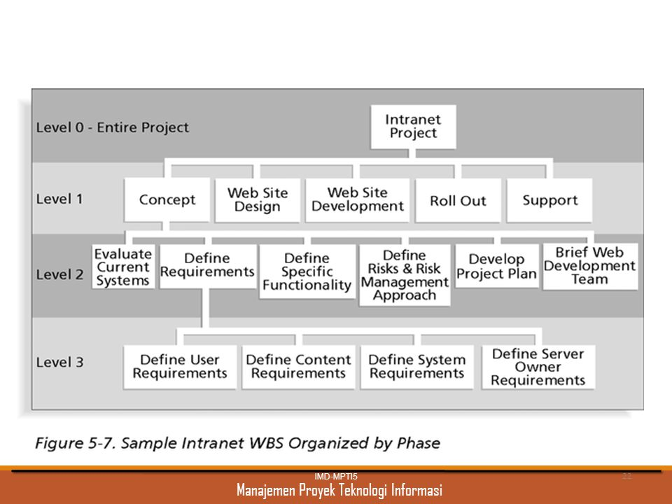 Manajemen Proyek Teknologi Informasi Intranet WBS Organized by Phase IMD-MPTI5 22