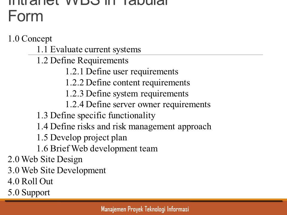 Manajemen Proyek Teknologi Informasi Intranet WBS in Tabular Form 1.0 Concept 1.1 Evaluate current systems 1.2 Define Requirements 1.2.1 Define user r