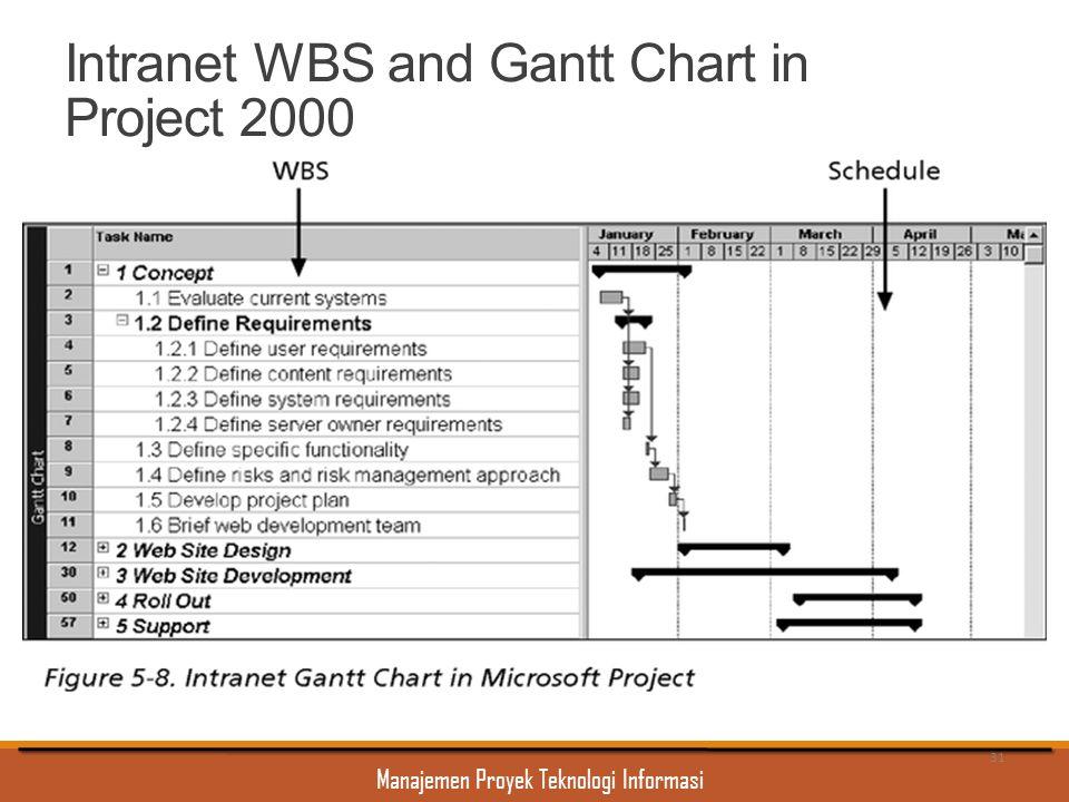 Manajemen Proyek Teknologi Informasi Intranet WBS and Gantt Chart in Project 2000 31
