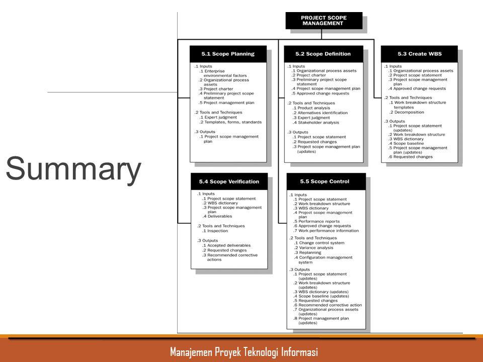 Manajemen Proyek Teknologi Informasi Summary
