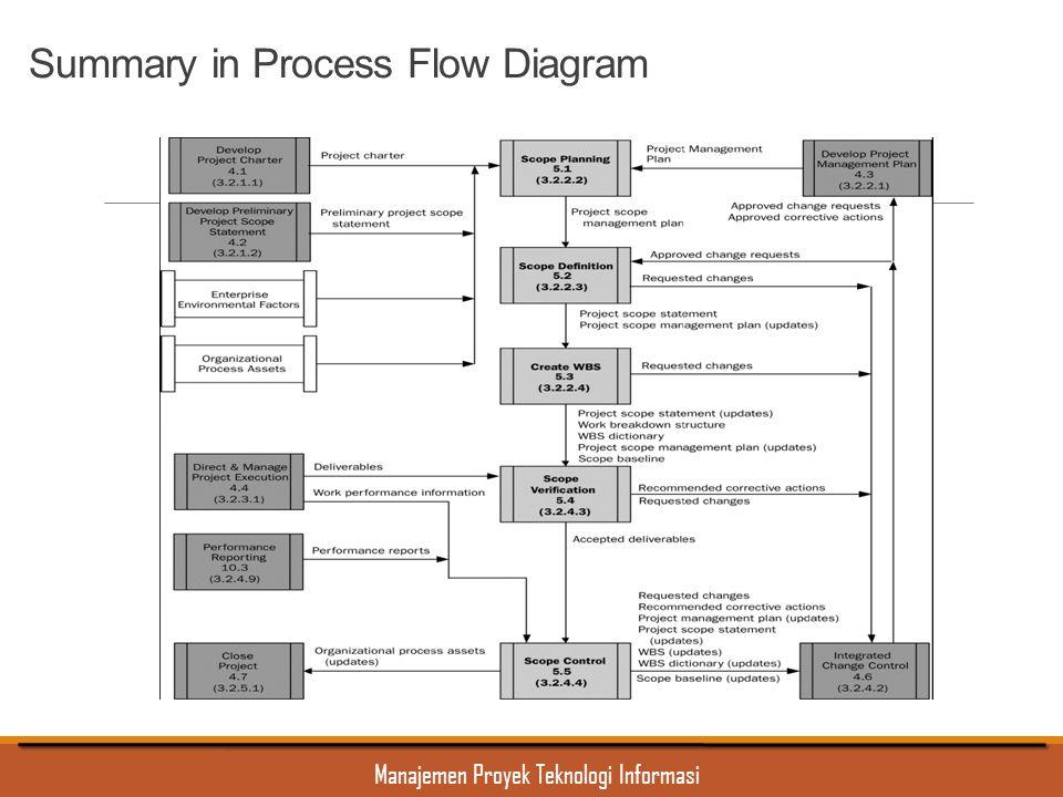 Manajemen Proyek Teknologi Informasi Summary in Process Flow Diagram