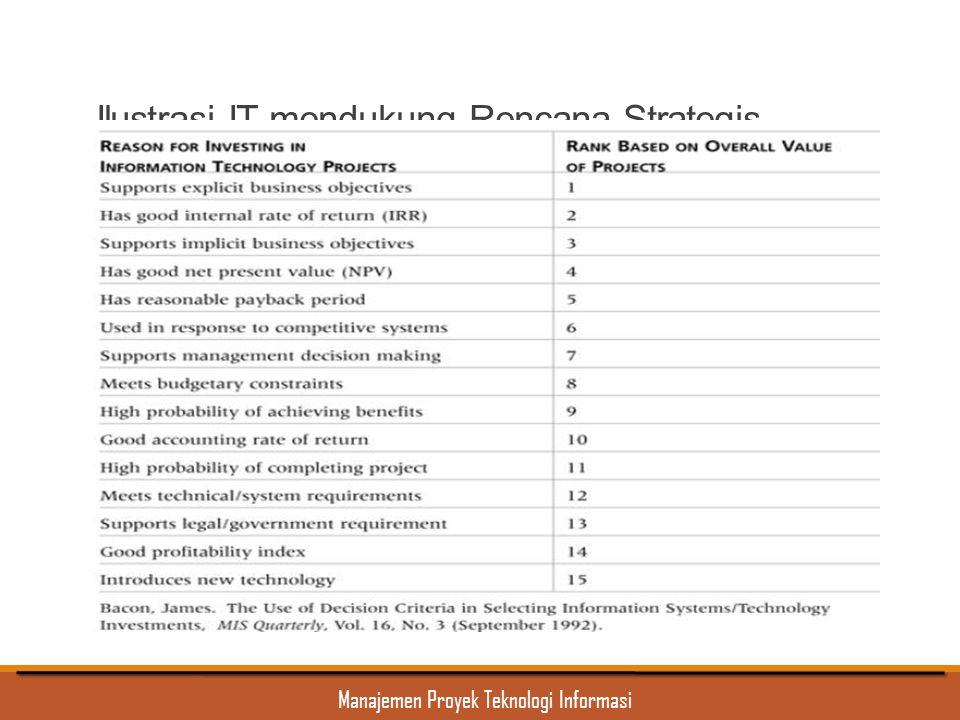 Manajemen Proyek Teknologi Informasi Ilustrasi IT mendukung Rencana Strategis Organisasi
