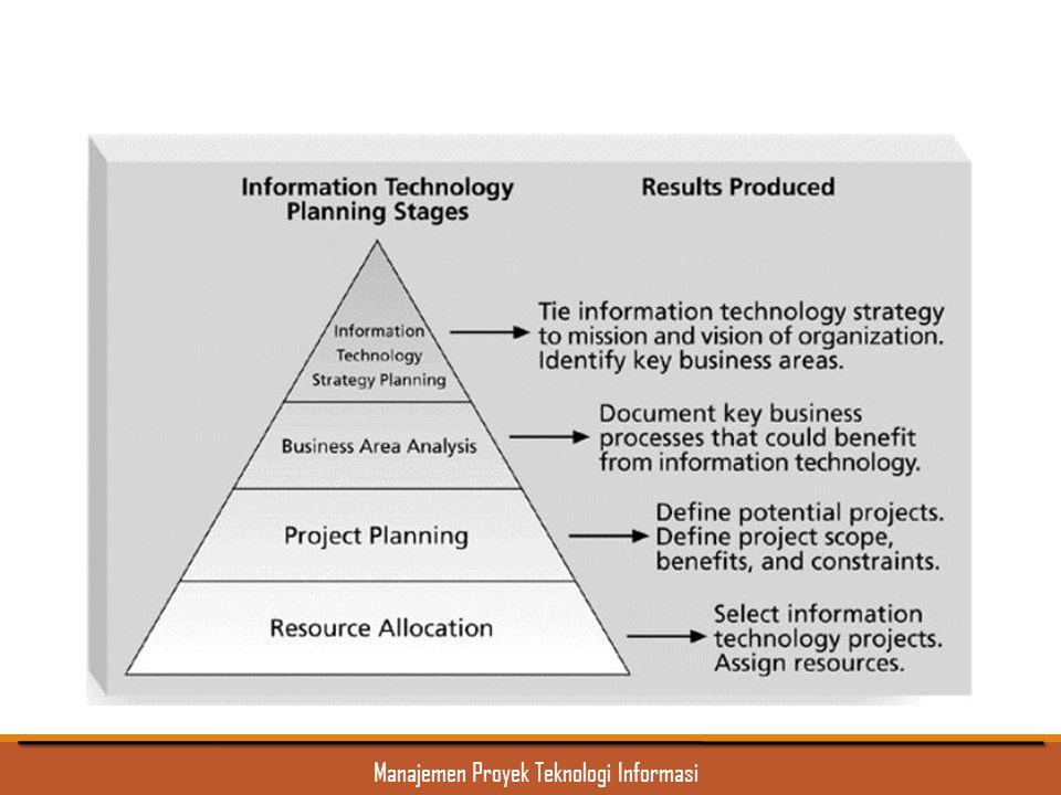 Manajemen Proyek Teknologi Informasi Proses Perencanaan untuk Memilih Proyek IT