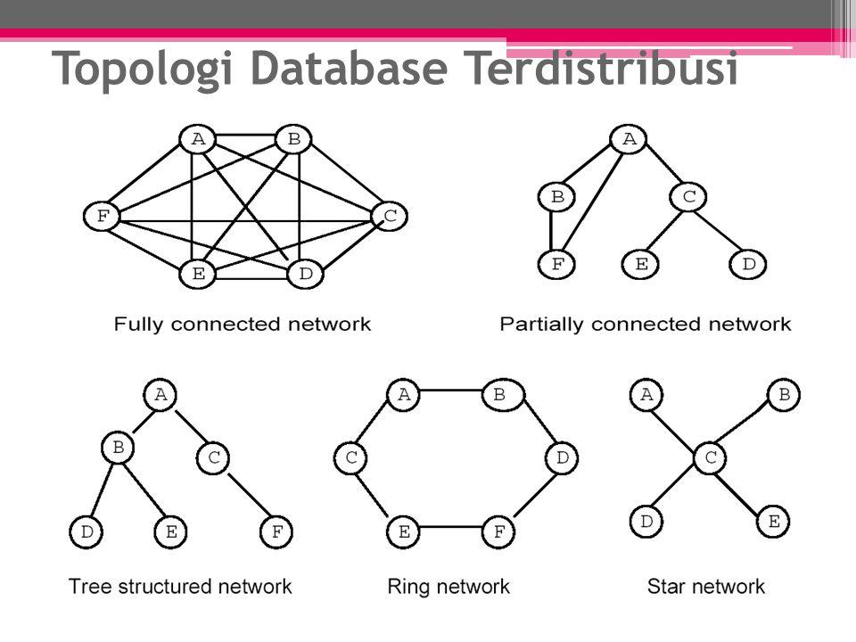 Fully Connected network : Tiap site dalam Fully Connected Network terkoneksi secara langsung dengan situs lainnya.