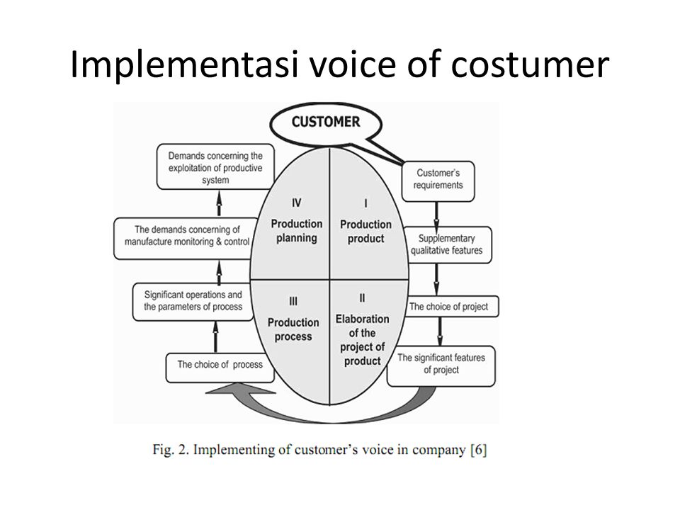 Implementasi voice of costumer