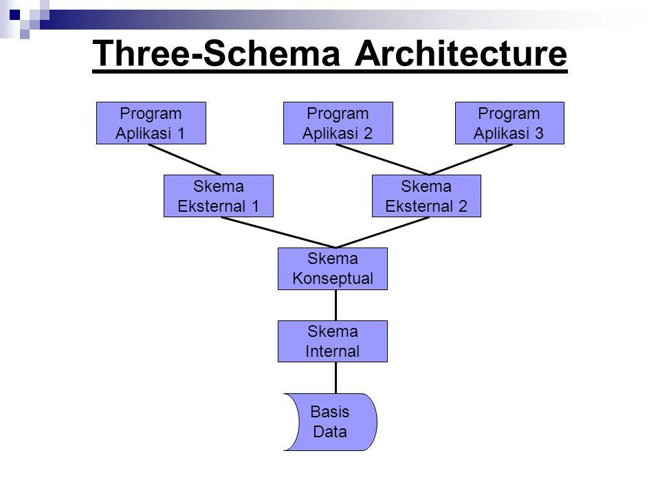 Three-Schema Architecture Program Aplikasi 1 Program Aplikasi 2 Program Aplikasi 3 Skema Eksternal 1 Skema Konseptual Skema Eksternal 2 Skema Internal