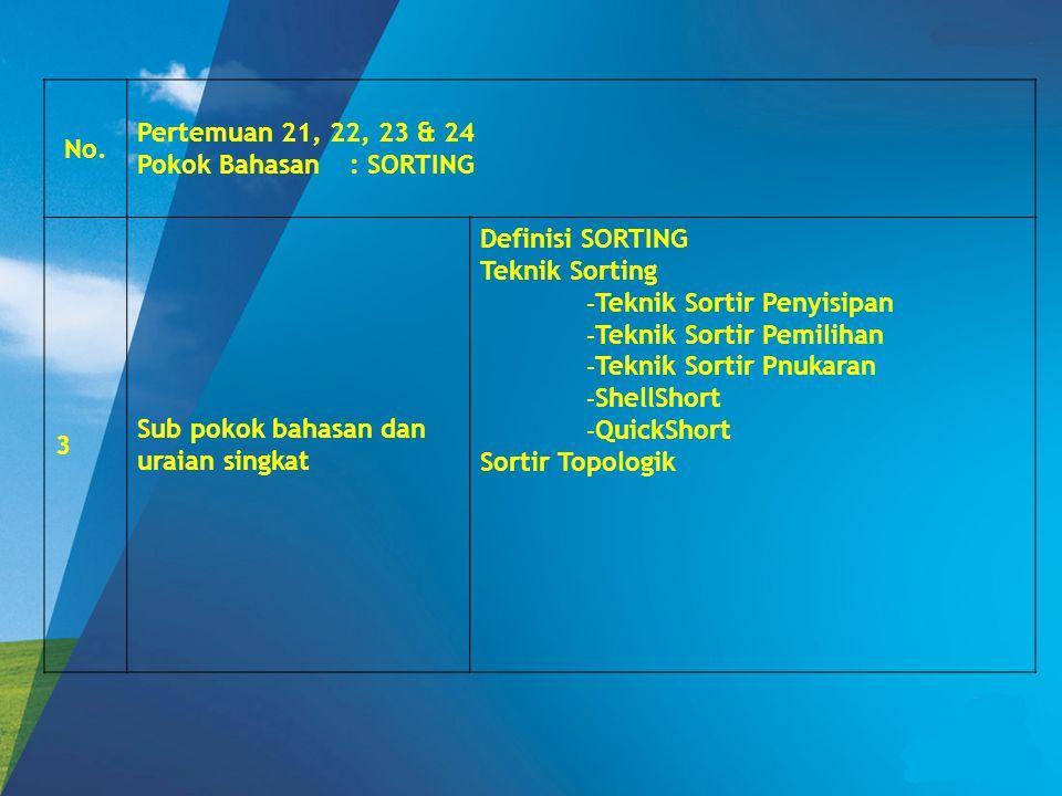 No. Pertemuan 21, 22, 23 & 24 Pokok Bahasan: SORTING 3 Sub pokok bahasan dan uraian singkat Definisi SORTING Teknik Sorting - Teknik Sortir Penyisipan