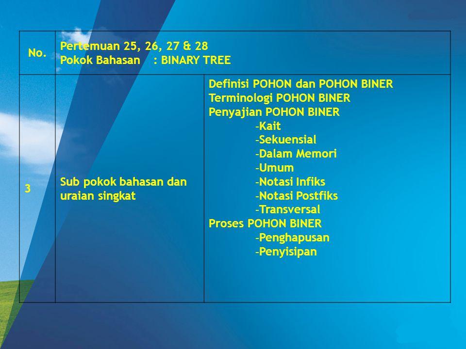 No. Pertemuan 25, 26, 27 & 28 Pokok Bahasan: BINARY TREE 3 Sub pokok bahasan dan uraian singkat Definisi POHON dan POHON BINER Terminologi POHON BINER