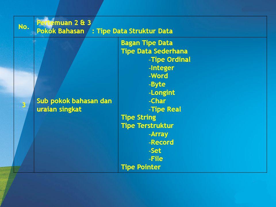 No. Pertemuan 2 & 3 Pokok Bahasan: Tipe Data Struktur Data 3 Sub pokok bahasan dan uraian singkat Bagan Tipe Data Tipe Data Sederhana - Tipe Ordinal -