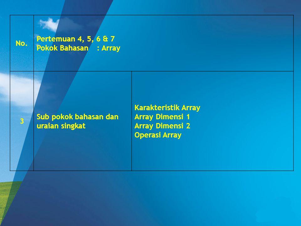 No. Pertemuan 4, 5, 6 & 7 Pokok Bahasan: Array 3 Sub pokok bahasan dan uraian singkat Karakteristik Array Array Dimensi 1 Array Dimensi 2 Operasi Arra