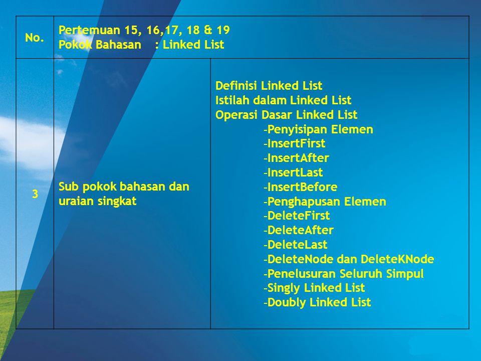 No. Pertemuan 15, 16,17, 18 & 19 Pokok Bahasan: Linked List 3 Sub pokok bahasan dan uraian singkat Definisi Linked List Istilah dalam Linked List Oper