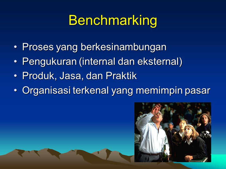 Benchmarking Proses yang berkesinambunganProses yang berkesinambungan Pengukuran (internal dan eksternal)Pengukuran (internal dan eksternal) Produk, Jasa, dan PraktikProduk, Jasa, dan Praktik Organisasi terkenal yang memimpin pasarOrganisasi terkenal yang memimpin pasar
