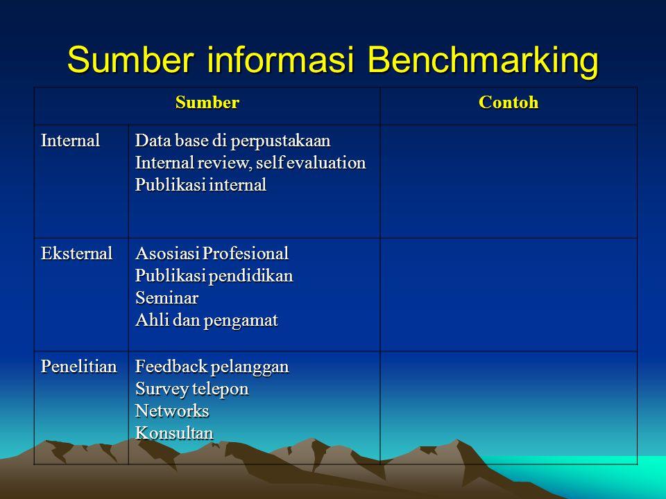Proses Benchmarking Tentukan apa yang akan dibenchmarkTentukan apa yang akan dibenchmark Tentukan institusi pembandingTentukan institusi pembanding Tentukan metode pengumpulan data dan kumpulkan dataTentukan metode pengumpulan data dan kumpulkan data Temukan kesenjangan unjuk kerja (performance)Temukan kesenjangan unjuk kerja (performance) Proyeksikan tingkat unjukkerja yang akan datangProyeksikan tingkat unjukkerja yang akan datang Komunikasikan temuan benchmark dan dapatkan pengakuanKomunikasikan temuan benchmark dan dapatkan pengakuan Tetapkan tujuan fungsionalTetapkan tujuan fungsional Buat Rencana KerjaBuat Rencana Kerja Terapkan kegiatan spesifik dan monitor perkembanganTerapkan kegiatan spesifik dan monitor perkembangan Perbaiki benchmarksPerbaiki benchmarks KematanganKematangan Planning Analisis Integrasi Aksi