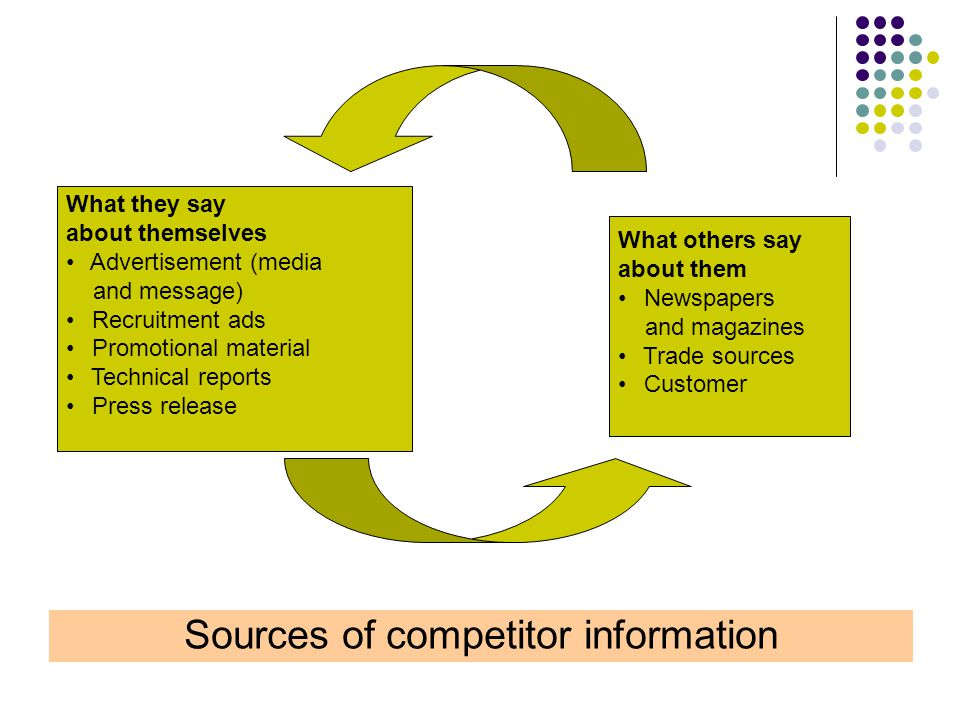 Sources of competitor information What they say about themselves Advertisement (media and message) Recruitment ads Promotional material Technical reports Press release What others say about them Newspapers and magazines Trade sources Customer