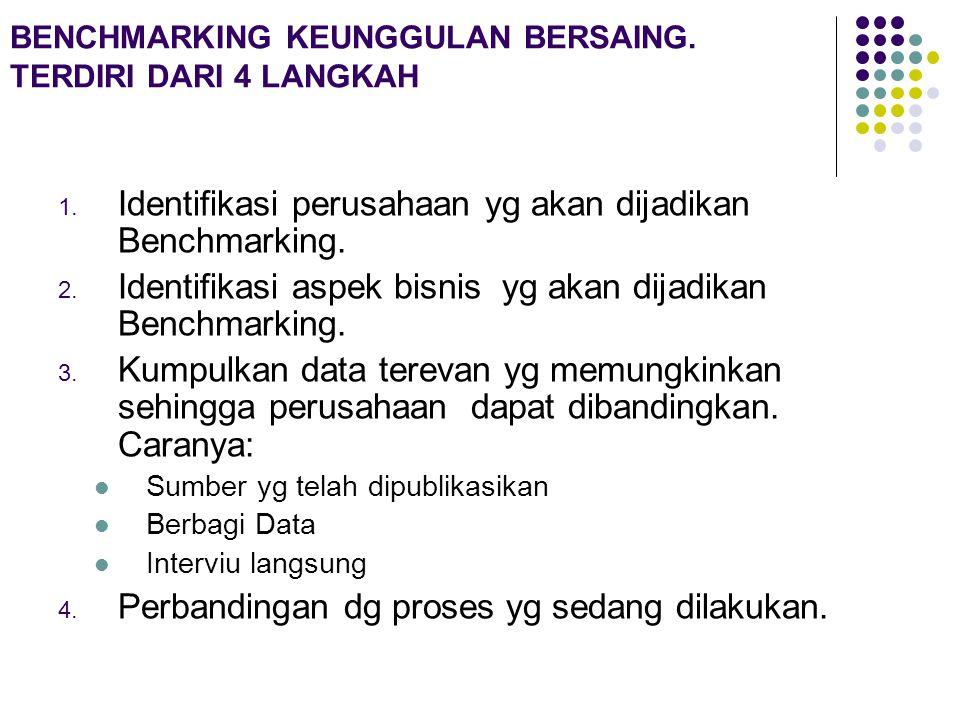 BENCHMARKING KEUNGGULAN BERSAING. TERDIRI DARI 4 LANGKAH 1.