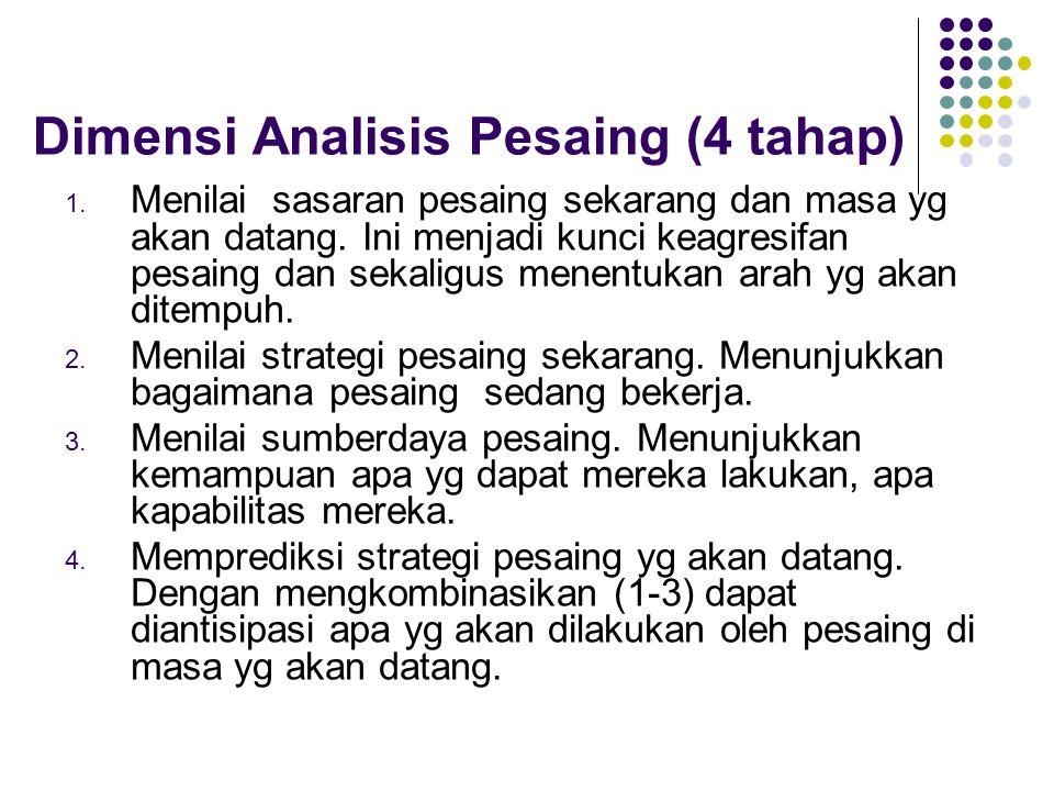 Dimensi Analisis Pesaing (4 tahap) 1. Menilai sasaran pesaing sekarang dan masa yg akan datang.