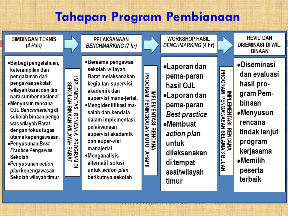 Ruang Lingkup Kegiatan 22/04/2015 Bimtek Pengawas-Prof.
