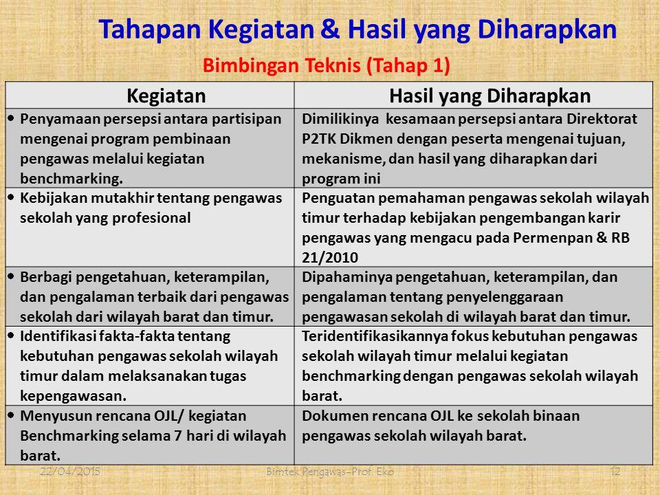 Tahapan Program Pembianaan 22/04/2015Bimtek Pengawas-Prof.