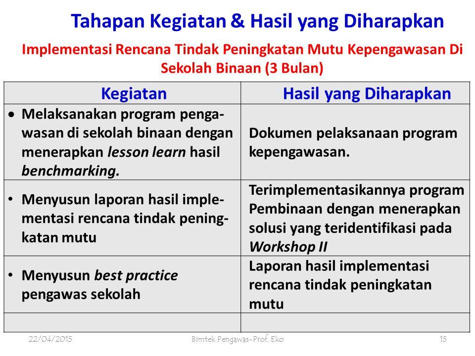 Tahapan Kegiatan & Hasil yang Diharapkan 22/04/2015Bimtek Pengawas-Prof. Eko14 KegiatanHasil yang Diharapkan  Pemaparan hasil Benchmarking tiap kelom