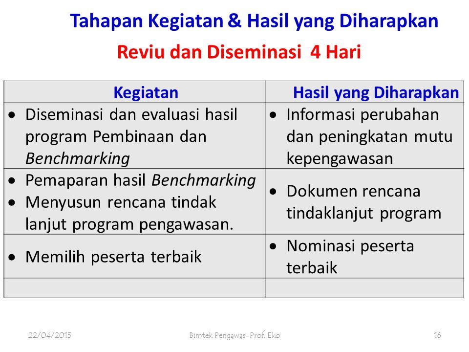 Tahapan Kegiatan & Hasil yang Diharapkan 22/04/2015Bimtek Pengawas-Prof. Eko15 KegiatanHasil yang Diharapkan  Melaksanakan program penga- wasan di se