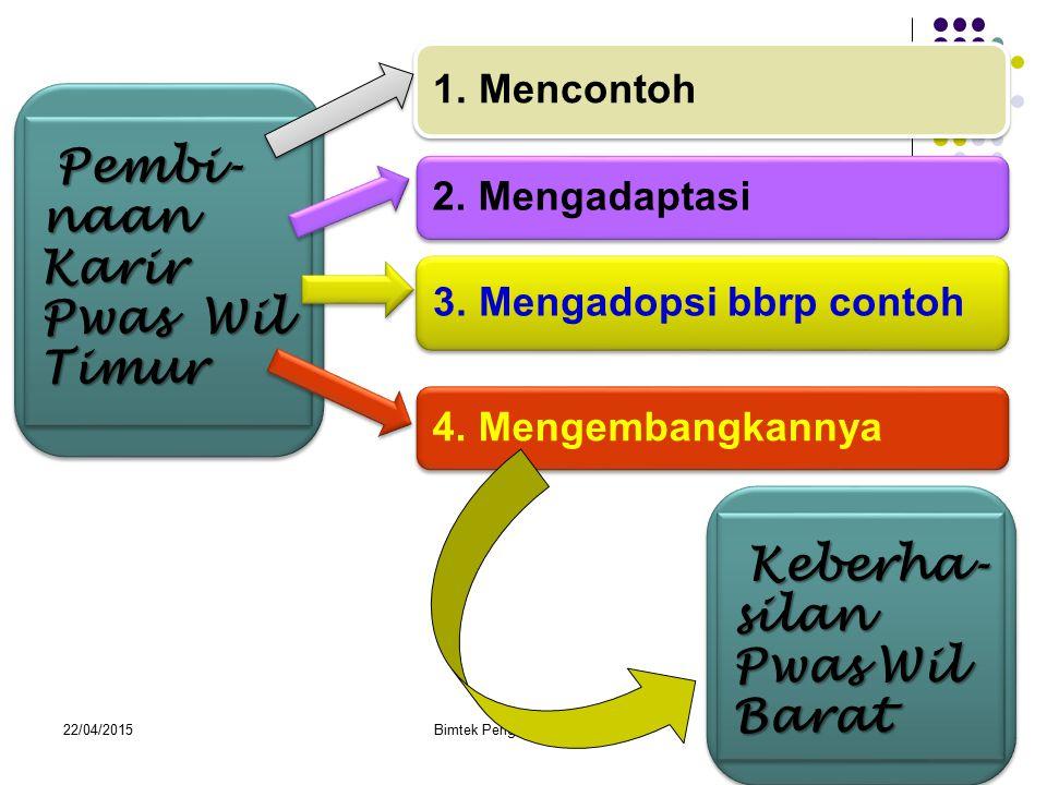 1.Mencontoh 2. Mengadaptasi 3. Mengadopsi bbrp contoh 4.