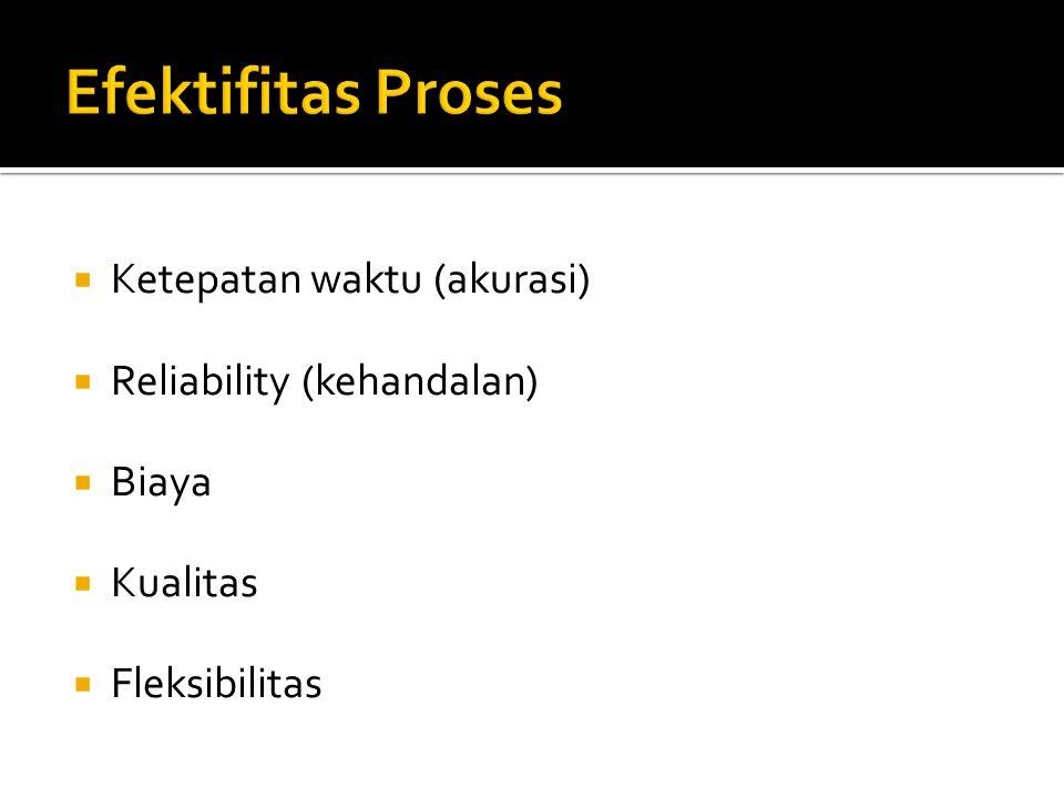  Ketepatan waktu (akurasi)  Reliability (kehandalan)  Biaya  Kualitas  Fleksibilitas