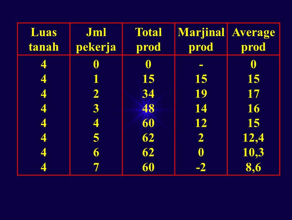 Luas tanah Jml pekerja Total prod Marjinal prod Average prod 4444444444444444 0123456701234567 0 15 34 48 60 62 60 - 15 19 14 12 2 0 -2 0 15 17 16 15 12,4 10,3 8,6