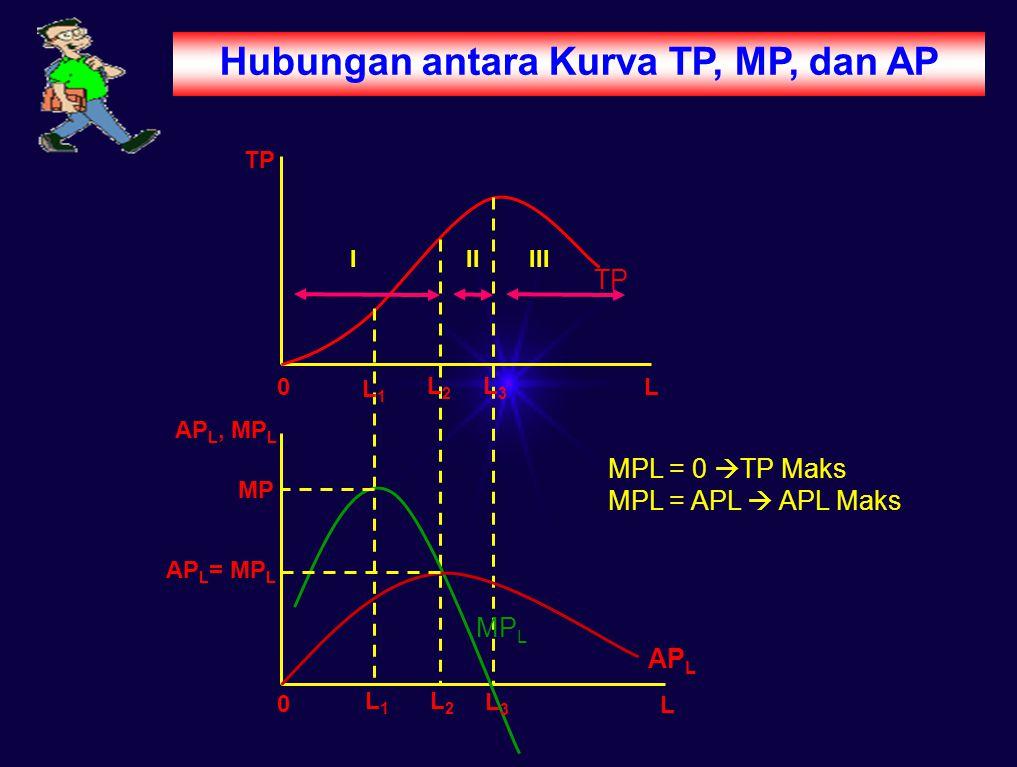 Hubungan antara Kurva TP, MP, dan AP TP AP L, MP L MP AP L = MP L L L3L3 L2L2 L1L1 L3L3 L2L2 L1L1 AP L MP L L MPL = 0  TP Maks MPL = APL  APL Maks 0 0 IIIIII
