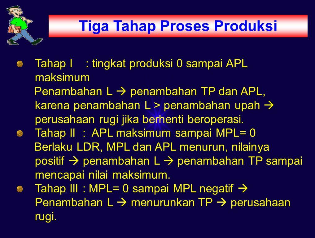 Tiga Tahap Proses Produksi Tahap I : tingkat produksi 0 sampai APL maksimum Penambahan L  penambahan TP dan APL, karena penambahan L > penambahan upah  perusahaan rugi jika berhenti beroperasi.