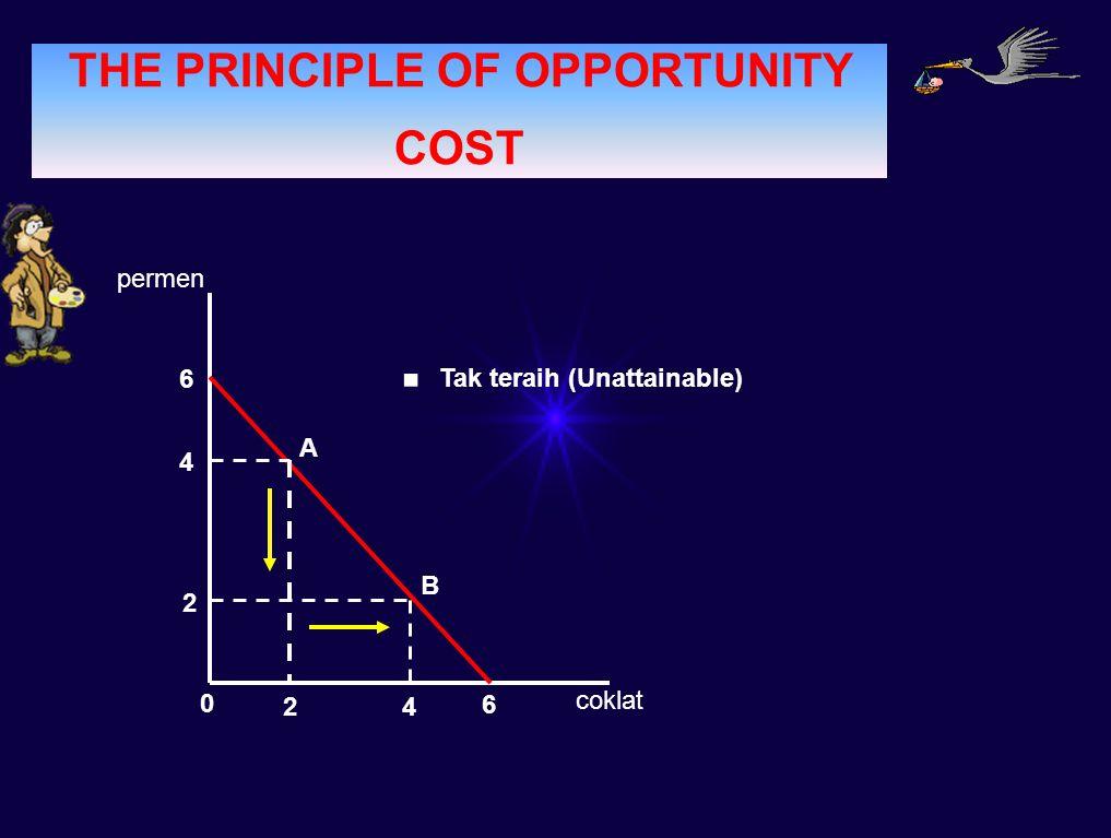 PERMINTAAN THE PRINCIPLE OF OPPORTUNITY COST permen coklat A B 6 4 2 0 24 6.