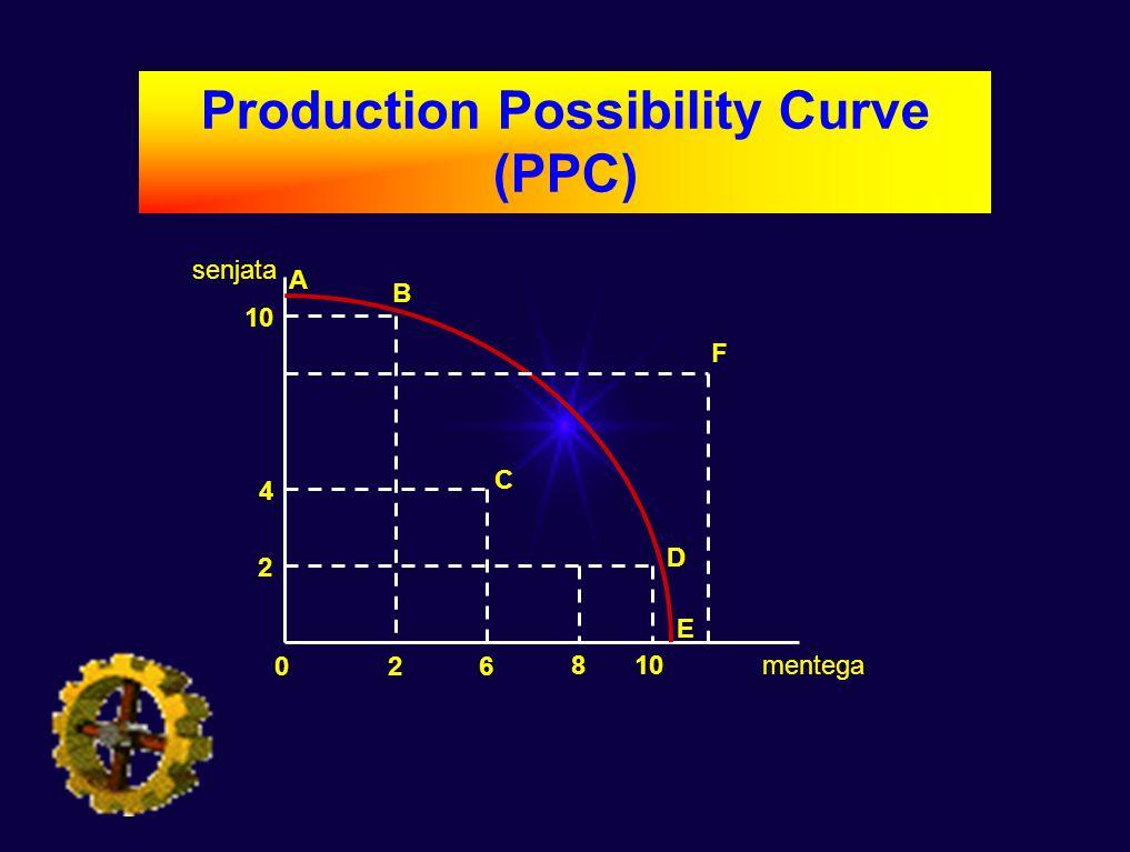 senjata mentega 026 810 2 4 A B C D E F Production Possibility Curve (PPC)