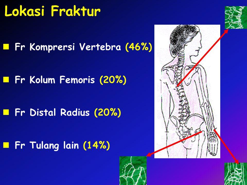 Lokasi Fraktur Fr Komprersi Vertebra (46%) Fr Kolum Femoris (20%) Fr Distal Radius (20%) Fr Tulang lain (14%)