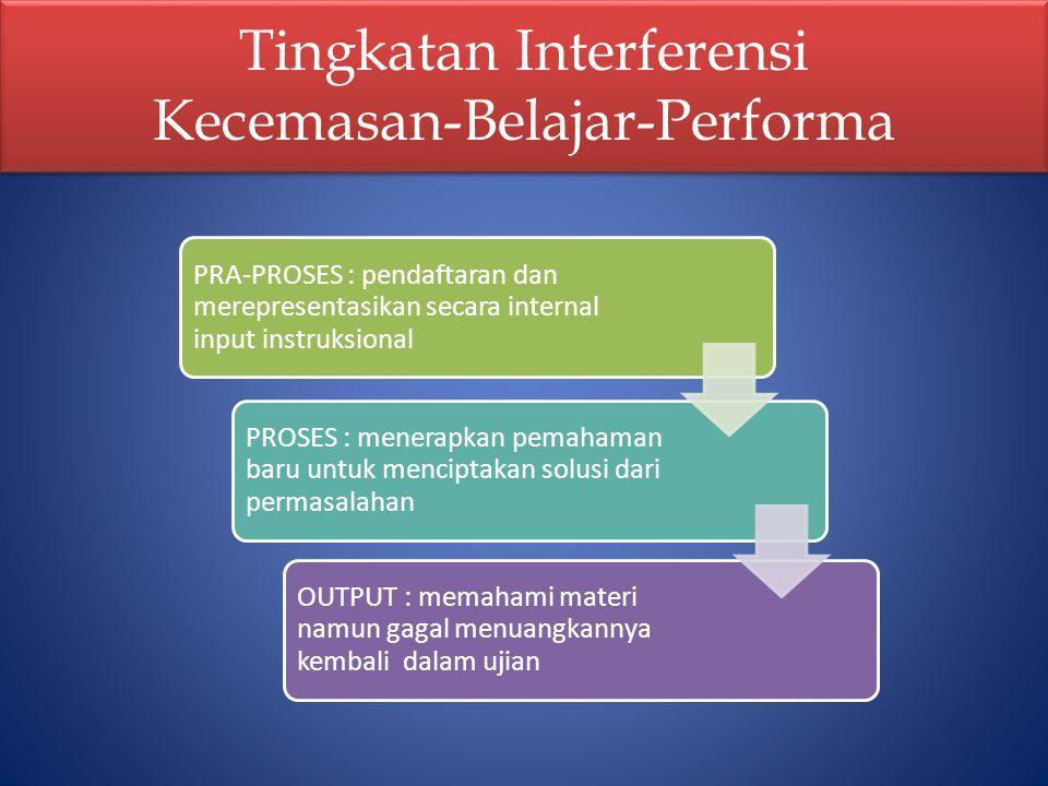 Tingkatan Interferensi Kecemasan-Belajar-Performa PRA-PROSES : pendaftaran dan merepresentasikan secara internal input instruksional PROSES : menerapk