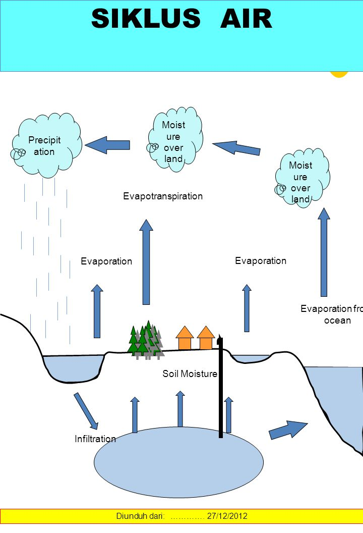 Precipit ation Moist ure over land Evapotranspiration Infiltration Moist ure over land Evaporation from ocean Evaporation Soil Moisture SIKLUS AIR Diu