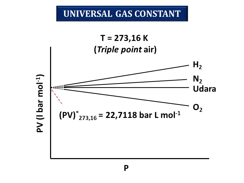 UNIVERSAL GAS CONSTANT H2H2 N2N2 Udara O2O2 PV (l bar mol -1 ) P (PV) * 273,16 = 22,7118 bar L mol -1 T = 273,16 K (Triple point air)